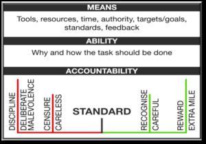 The Empowerment Framework